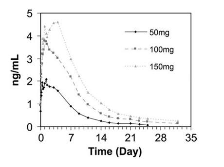 nandrolone dosing